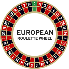 European roulette game review